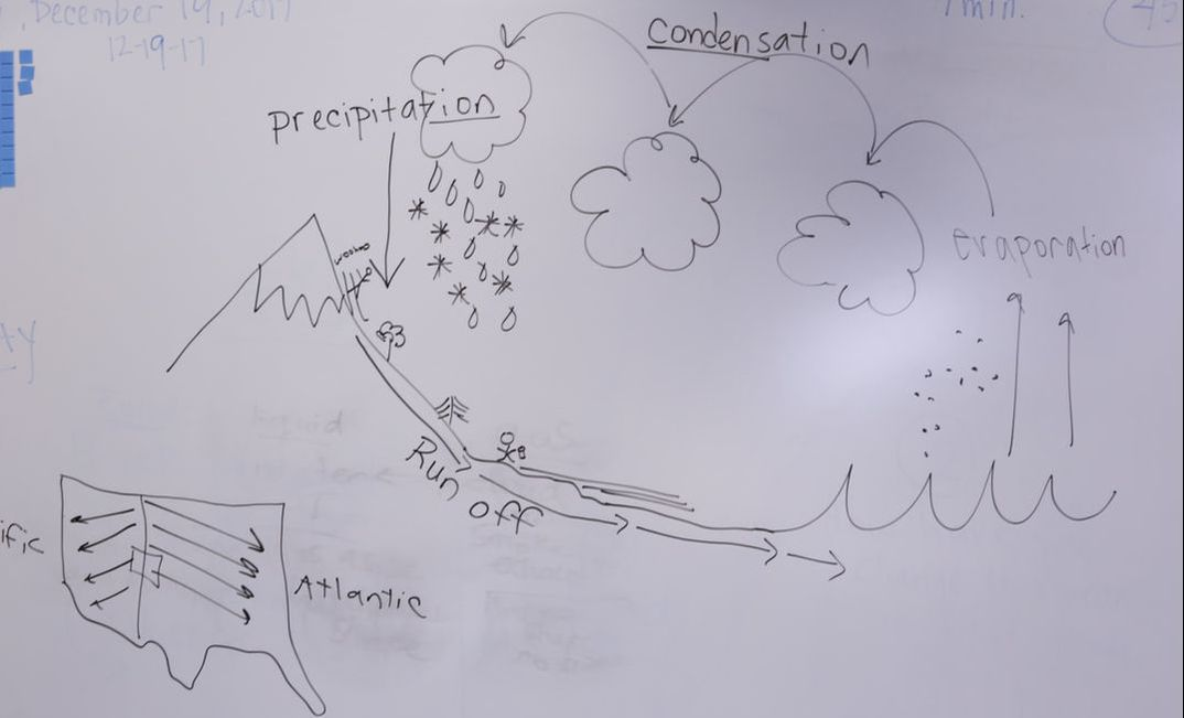 Blog archives miss kylies first graders then we made the water cycle in a bag so that we can observe evaporation condensation and precipitation in action pretty exciting stuff ccuart Choice Image